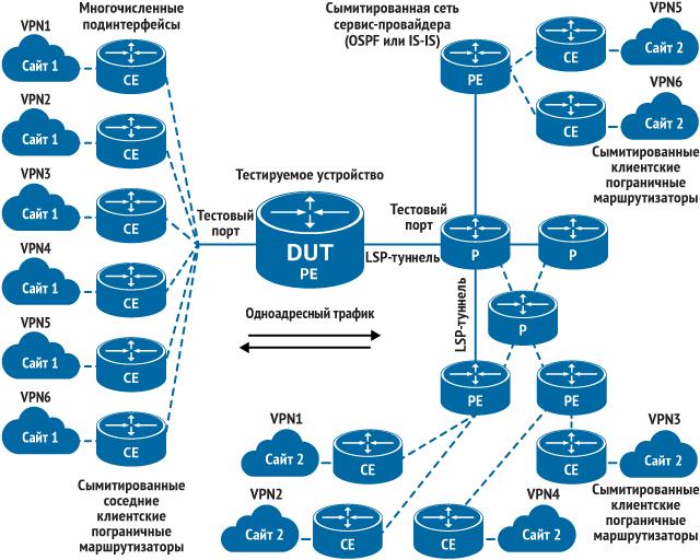 Тестирование маршрутизаторов и коммутаторов